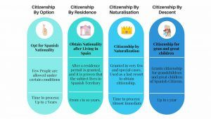 ways to acquire spanish citizenship