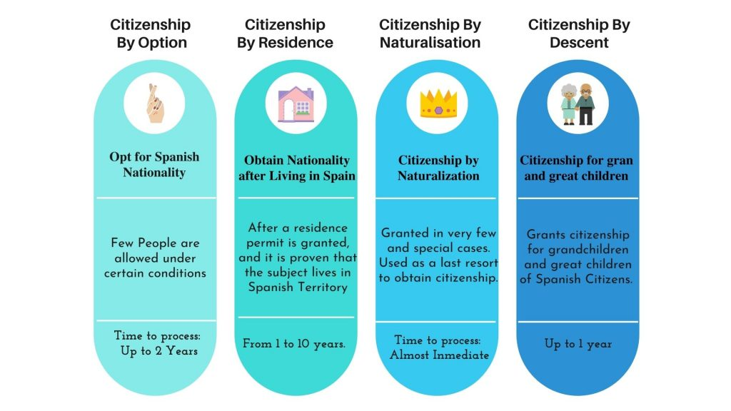 options available to obtain spanish citizenship